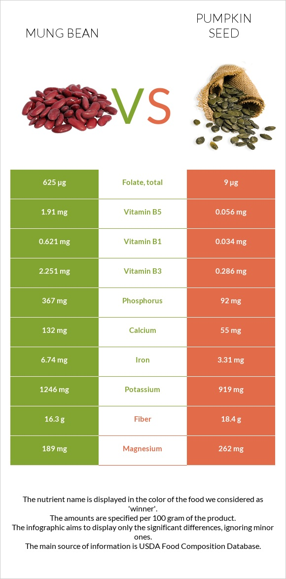 Bean vs Pumpkin seed infographic