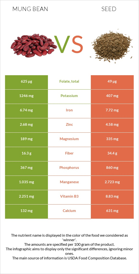 Mung bean vs Seed infographic