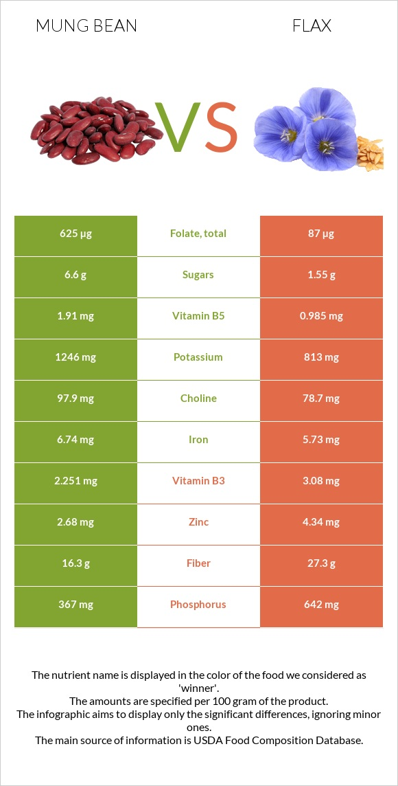 Mung bean vs Flax infographic