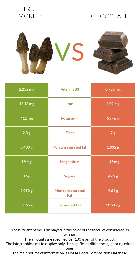 True morels vs Chocolate infographic