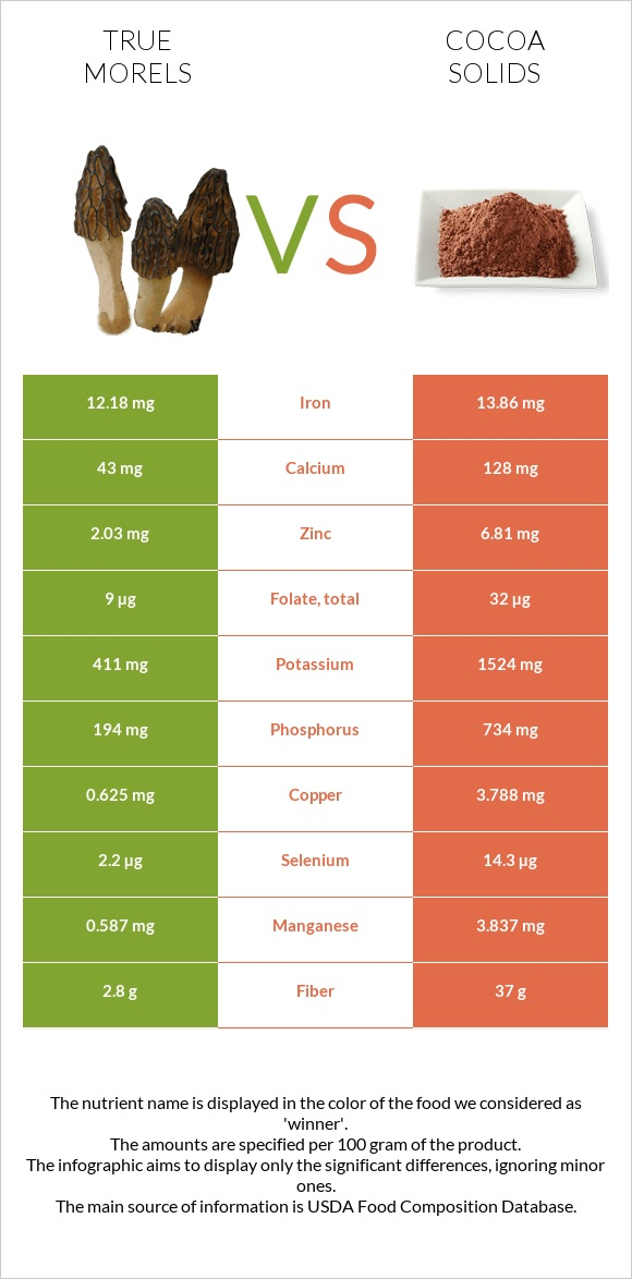 True morels vs Cocoa solids infographic