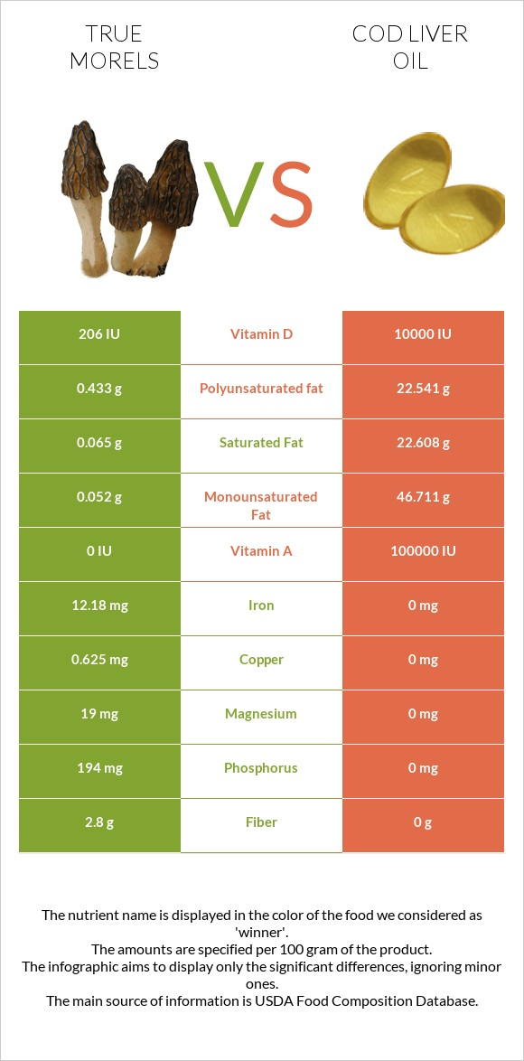 True morels vs Cod liver oil infographic