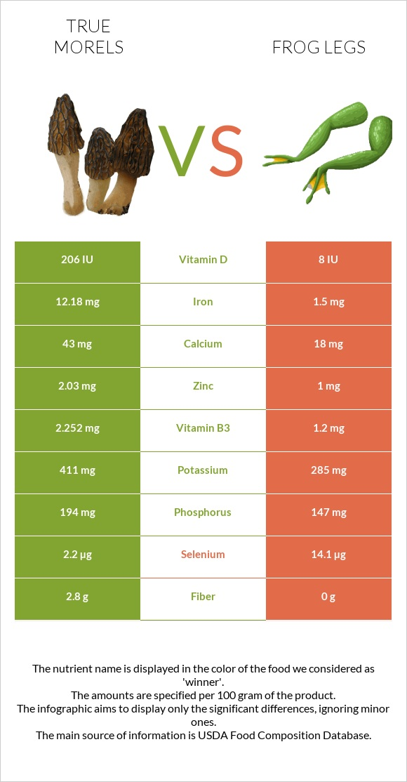 True morels vs Frog legs infographic