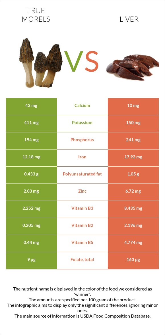 True morels vs Liver infographic