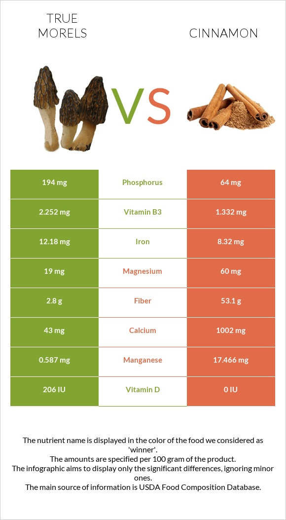 True morels vs Cinnamon infographic