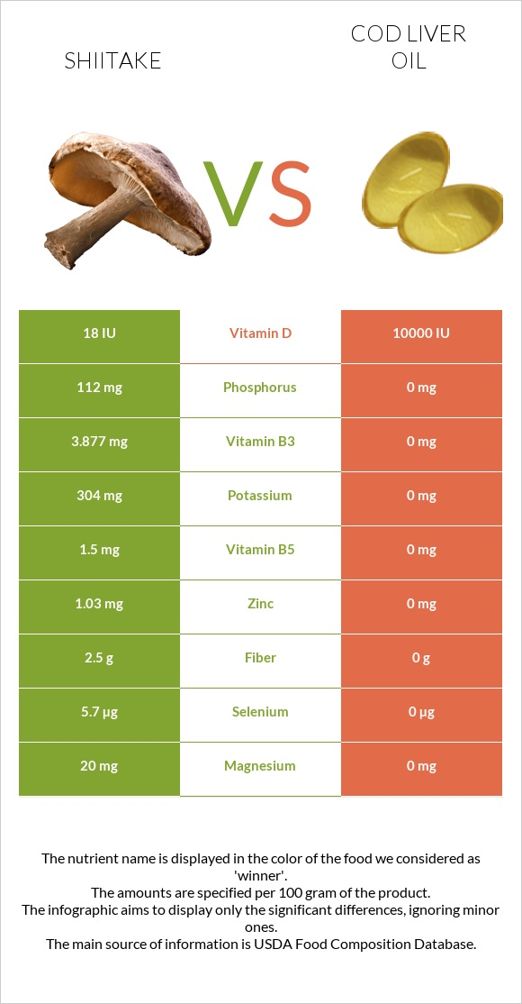 Shiitake vs Cod liver oil infographic