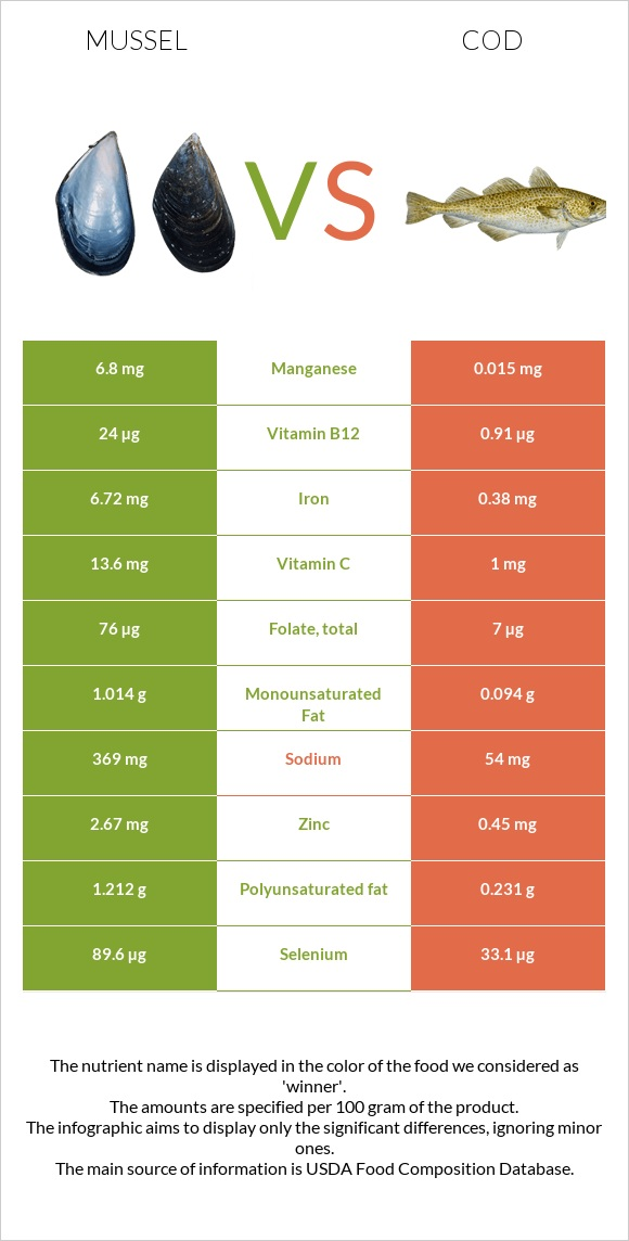 Mussel vs Cod infographic