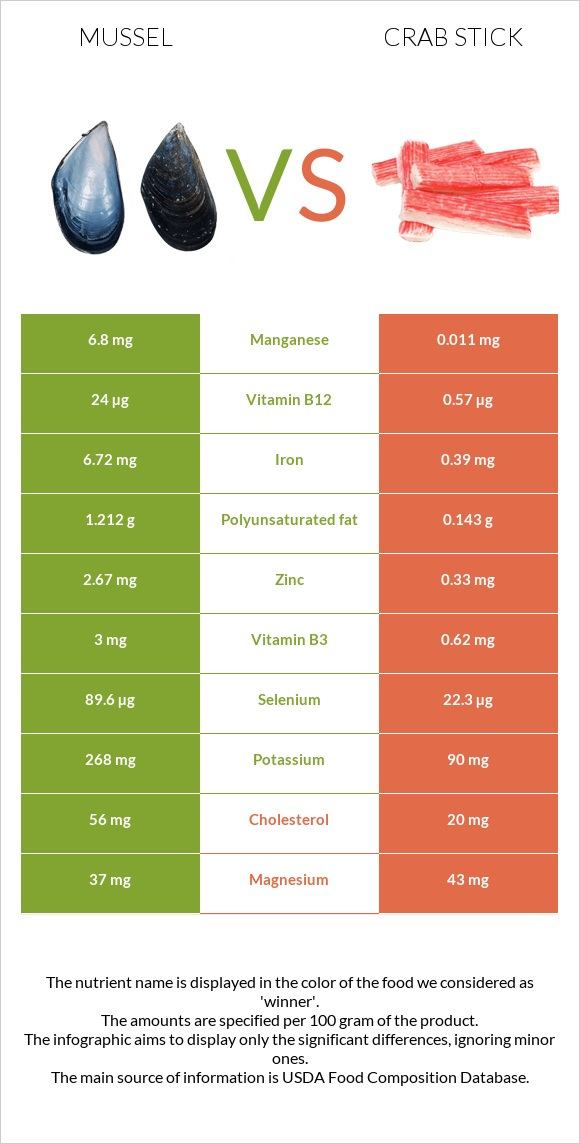 Mussel vs Crab stick infographic