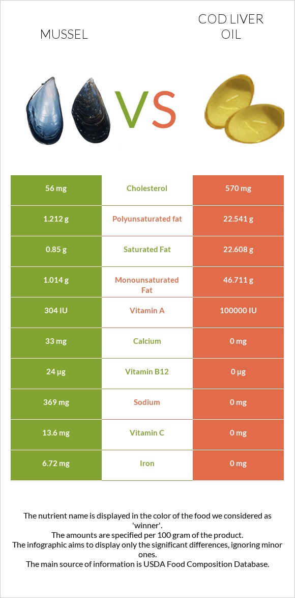 Mussel vs Cod liver oil infographic
