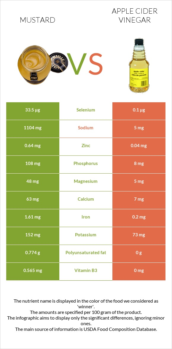 Mustard vs Apple cider vinegar infographic