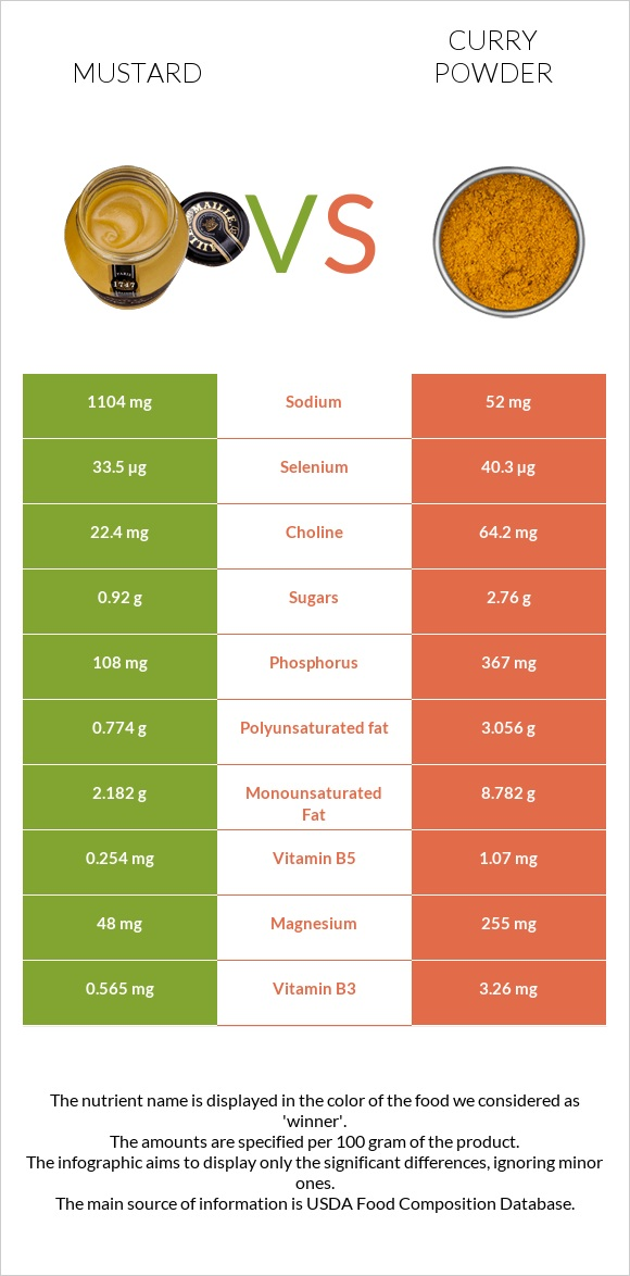 Mustard vs Curry powder infographic
