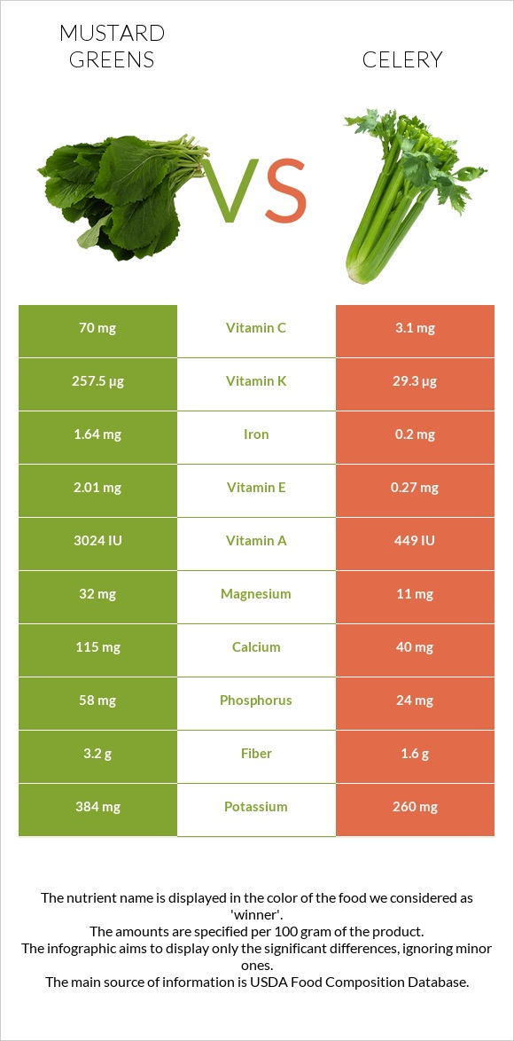 Mustard Greens vs Celery infographic