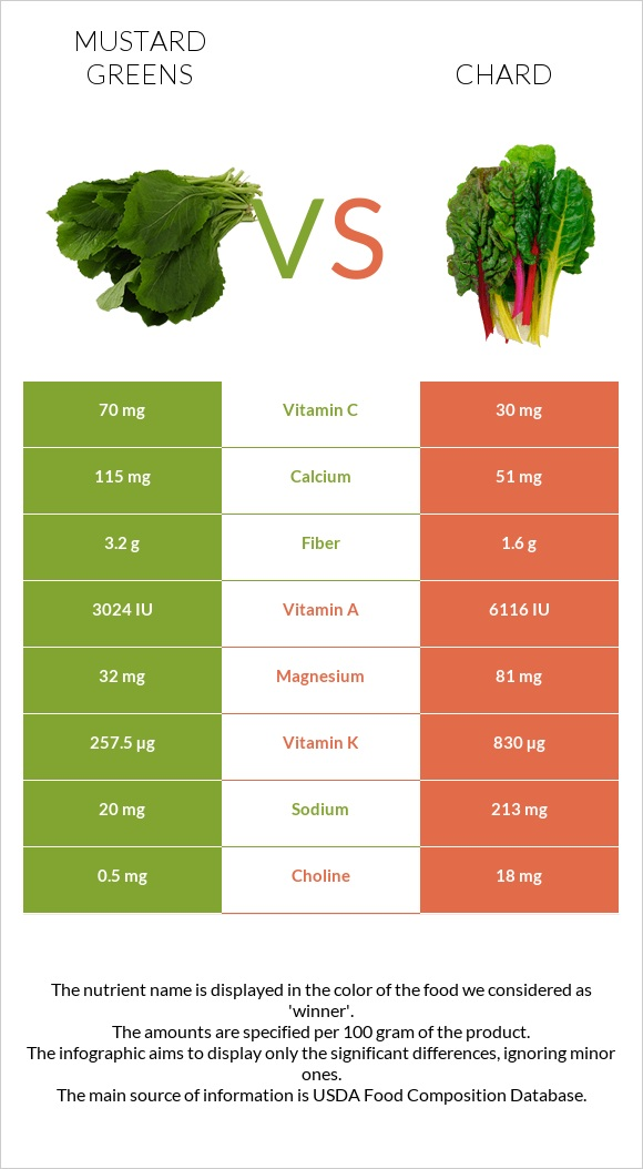 Mustard Greens vs Chard infographic