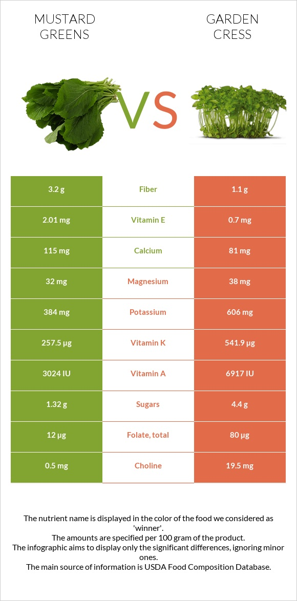 Mustard Greens vs Garden cress infographic