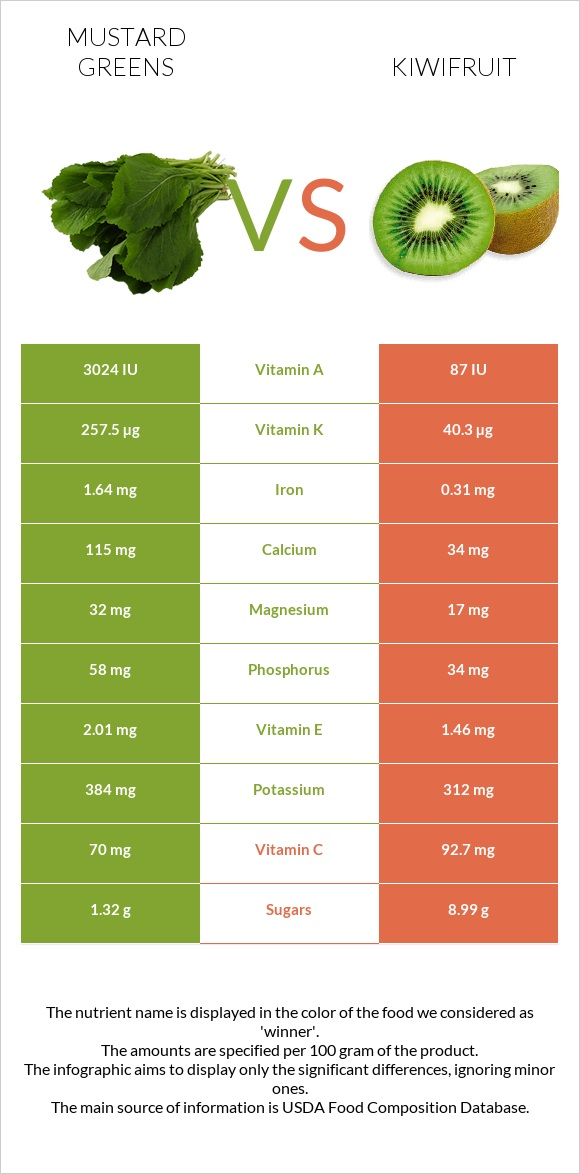 Mustard Greens vs Kiwifruit infographic