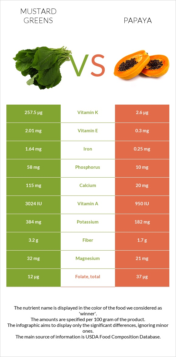 Mustard Greens vs Papaya infographic