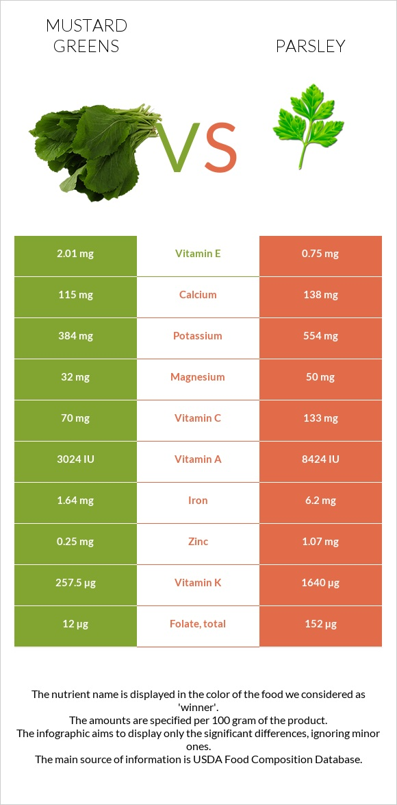 Mustard Greens vs Parsley infographic