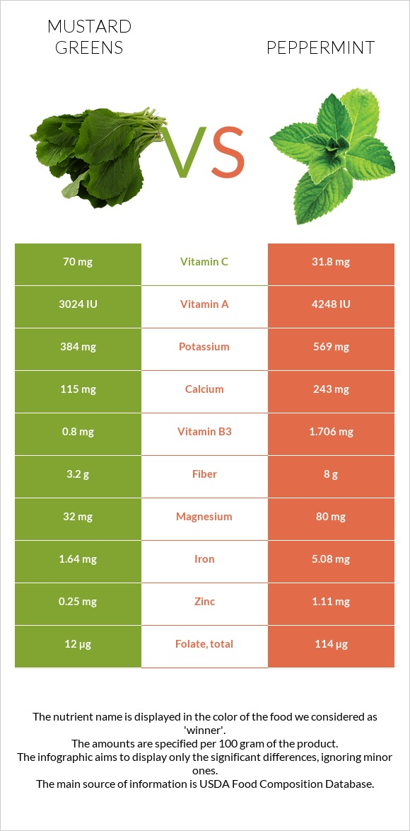 Mustard Greens vs Peppermint infographic