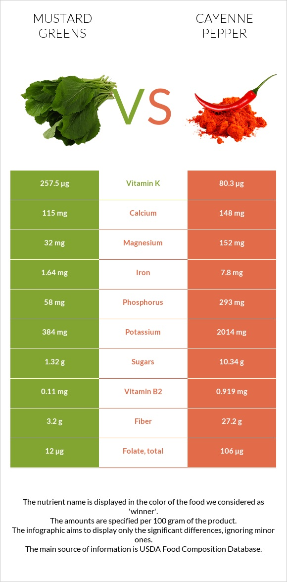 Mustard Greens vs Cayenne pepper infographic
