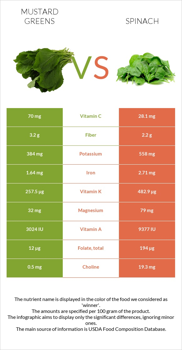 Mustard Greens vs Spinach infographic