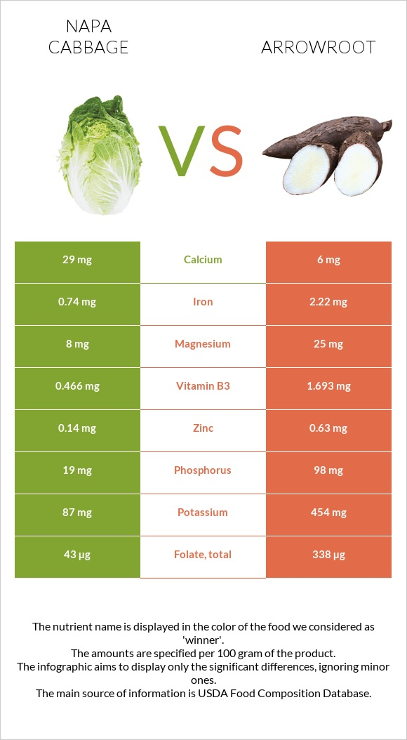Napa cabbage vs Arrowroot infographic