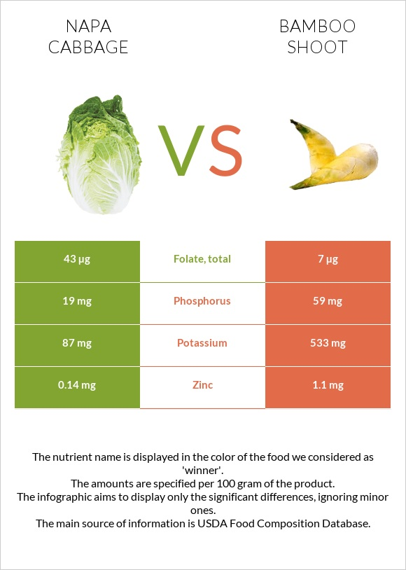 Napa cabbage vs Bamboo shoot infographic
