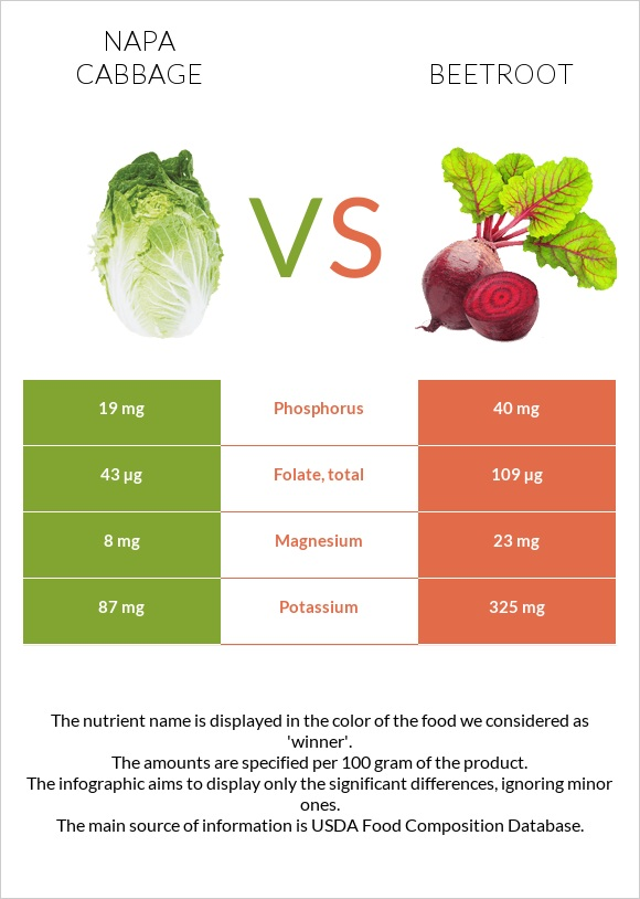 Napa cabbage vs Beetroot infographic