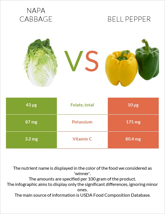Napa cabbage vs Bell pepper infographic