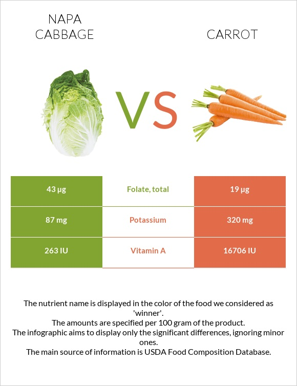 Napa cabbage vs Carrot infographic