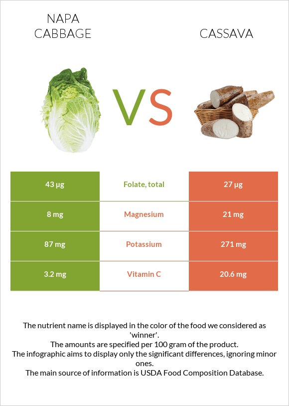 Napa cabbage vs Cassava infographic