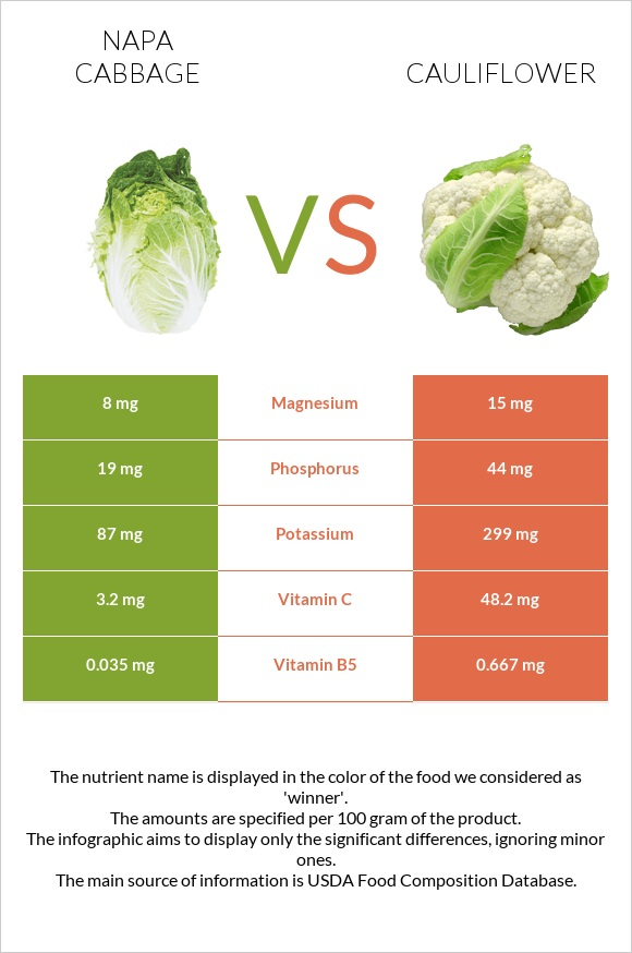 Napa cabbage vs Cauliflower infographic