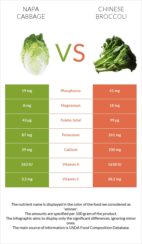 Napa cabbage vs Chinese broccoli infographic
