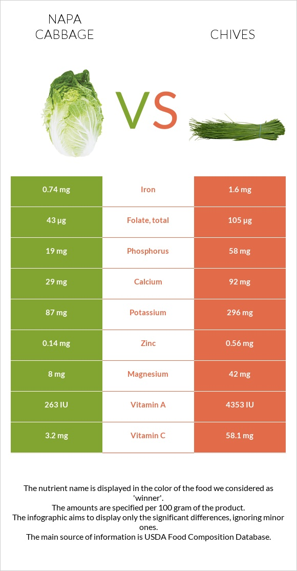 Napa cabbage vs Chives infographic