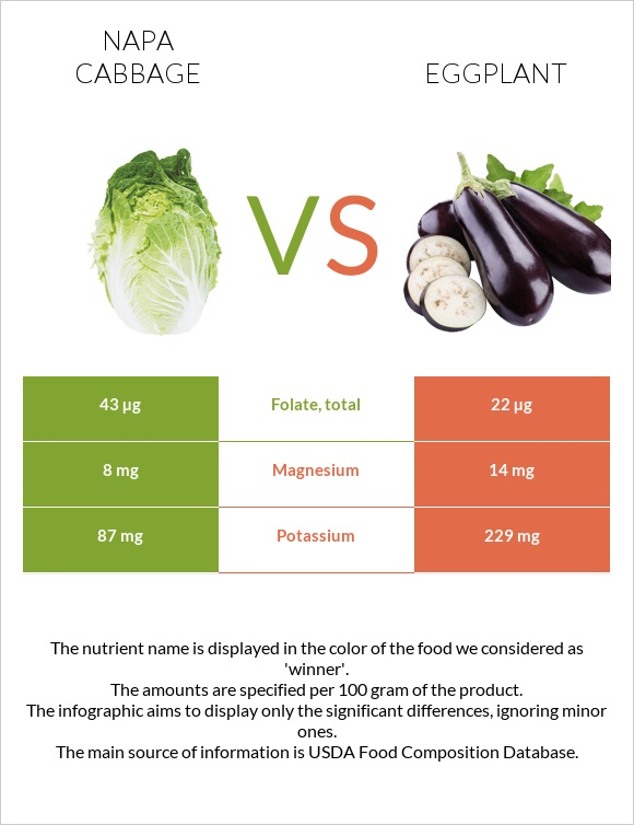 Napa cabbage vs Eggplant infographic