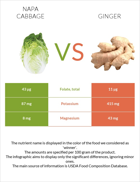 Napa cabbage vs Ginger infographic