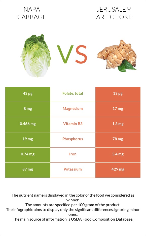 Napa cabbage vs Jerusalem artichoke infographic