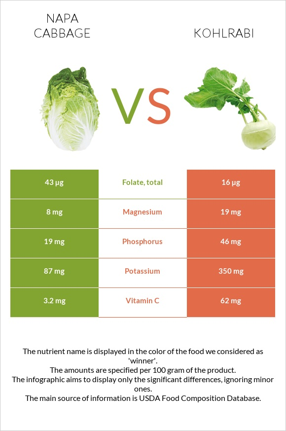 Napa cabbage vs Kohlrabi infographic