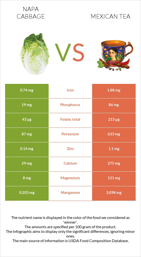 Napa cabbage vs Mexican tea infographic