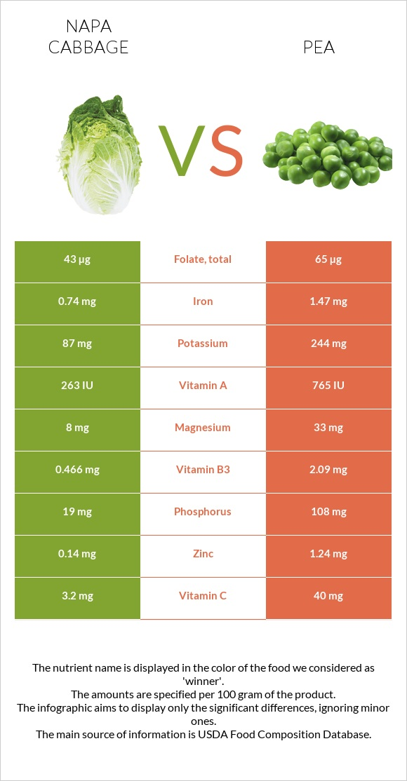 Napa cabbage vs Pea infographic