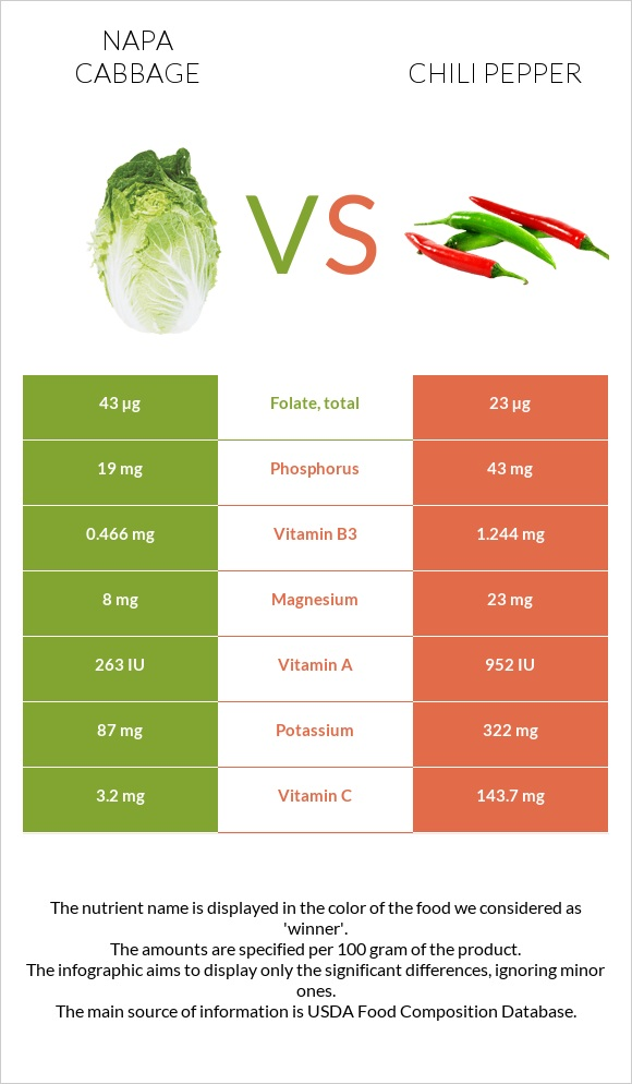 Napa cabbage vs Chili pepper infographic