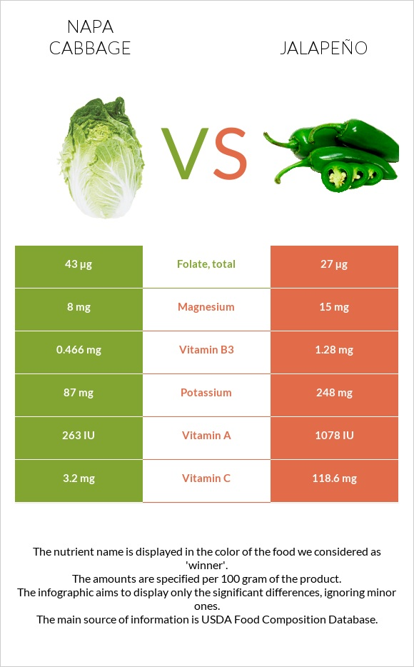 Napa cabbage vs Jalapeño infographic