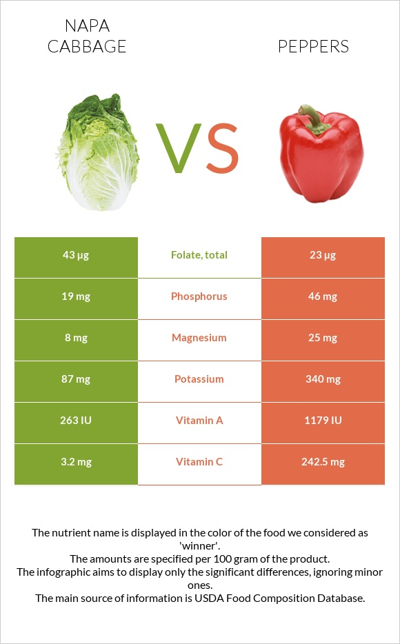 Napa cabbage vs Peppers infographic