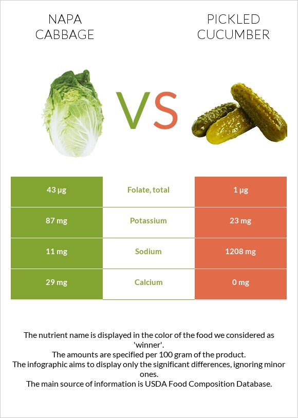 Napa cabbage vs Pickled cucumber infographic