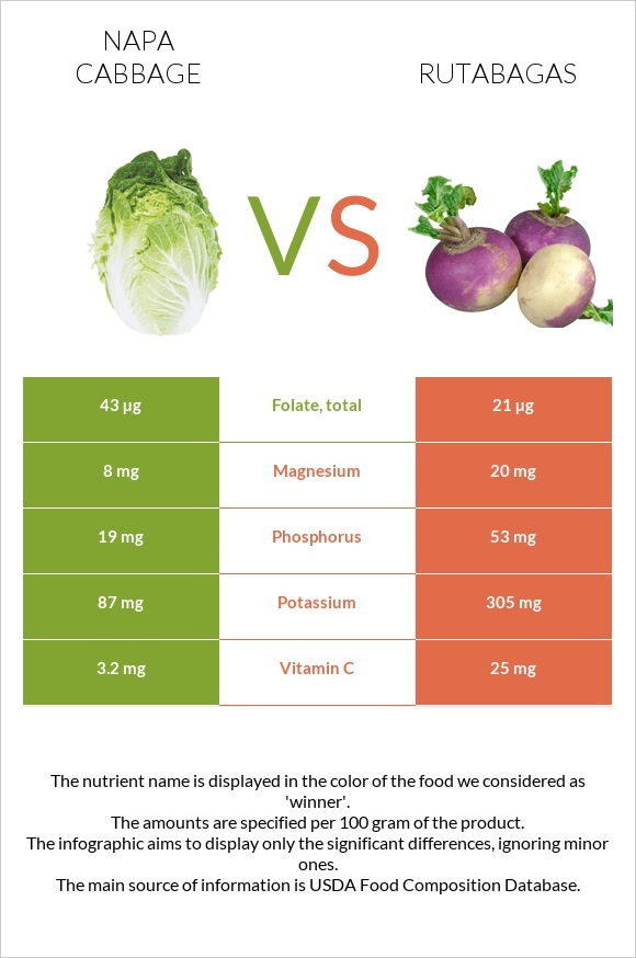 Napa cabbage vs Rutabagas infographic