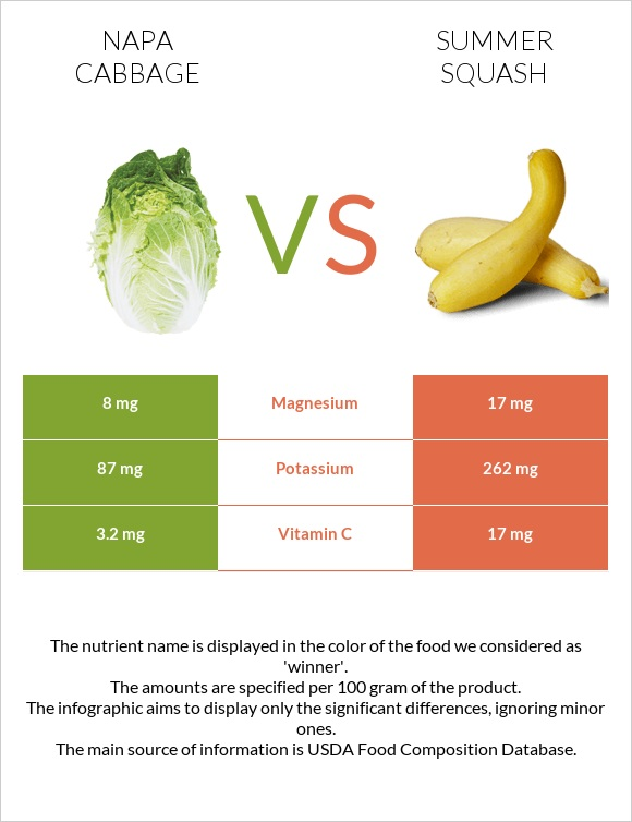 Napa cabbage vs Summer squash infographic