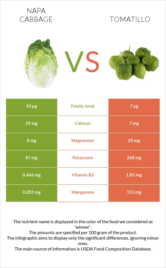 Napa cabbage vs Tomatillo infographic