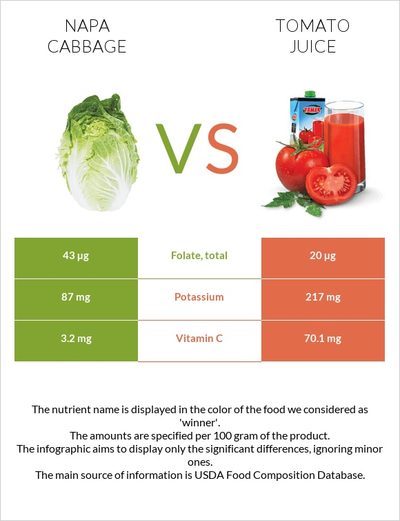Napa cabbage vs Tomato juice infographic