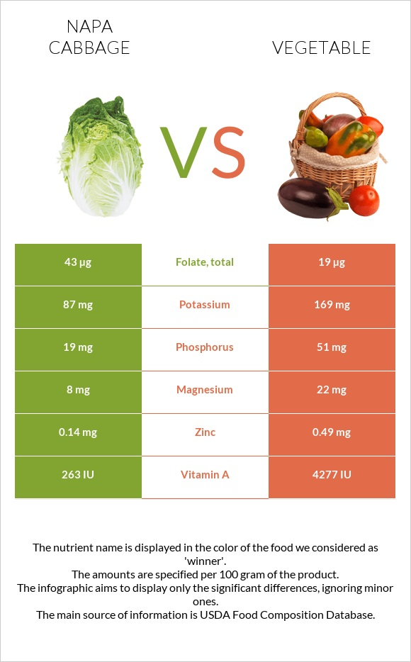 Napa cabbage vs Vegetable infographic