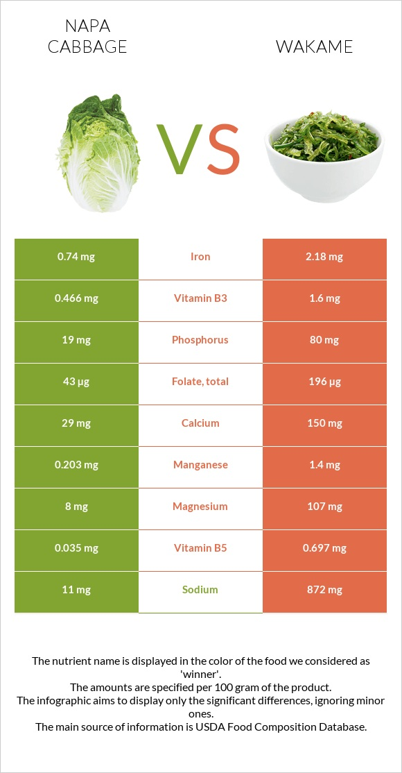 Napa cabbage vs Wakame infographic