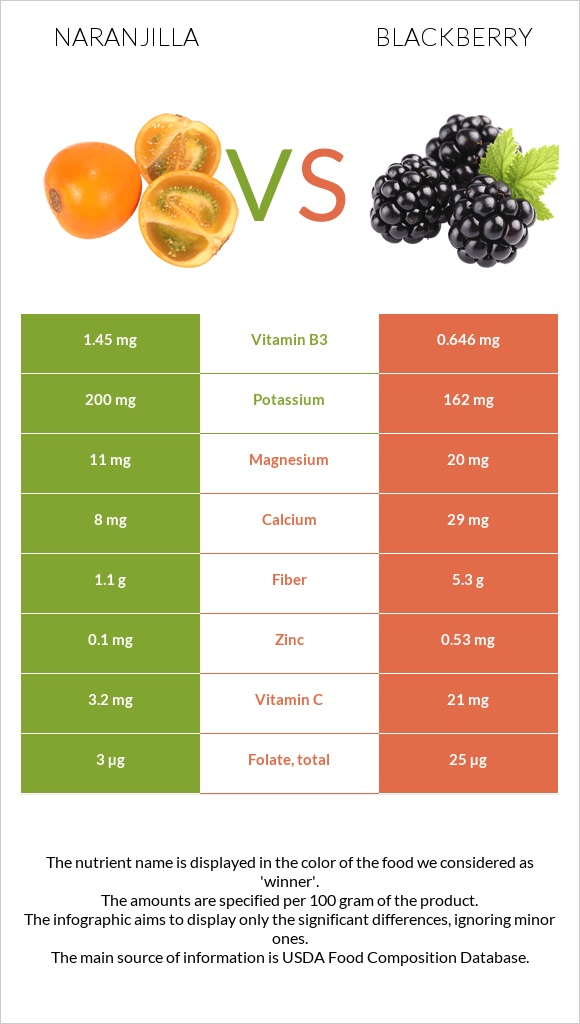 Naranjilla vs Blackberry infographic